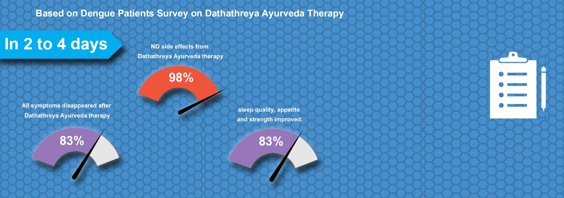 dengue-patient-survey